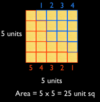 Sum of Consecutive Numbers