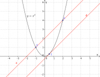 What is the point of tangency - no calculus, please