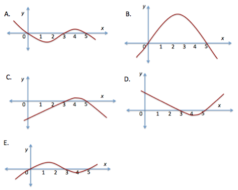 sketching the graph of the derivative of a function - math problems